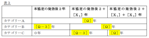 Table3j