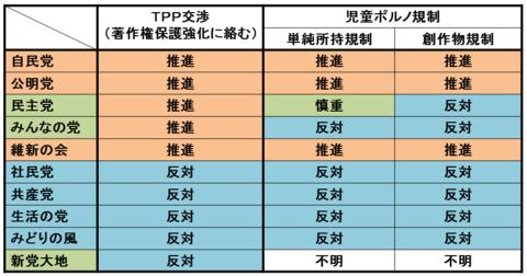 Kisei_table